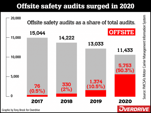 Though the total number of safety audits of motor carriers fell again last year on an annual basis, the number of audits conducted offsite soared to more than half of all audits.